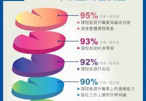 2017-18年度證書及文憑課程畢業生問卷調查發現逾95%受訪者滿意整體課程質素。