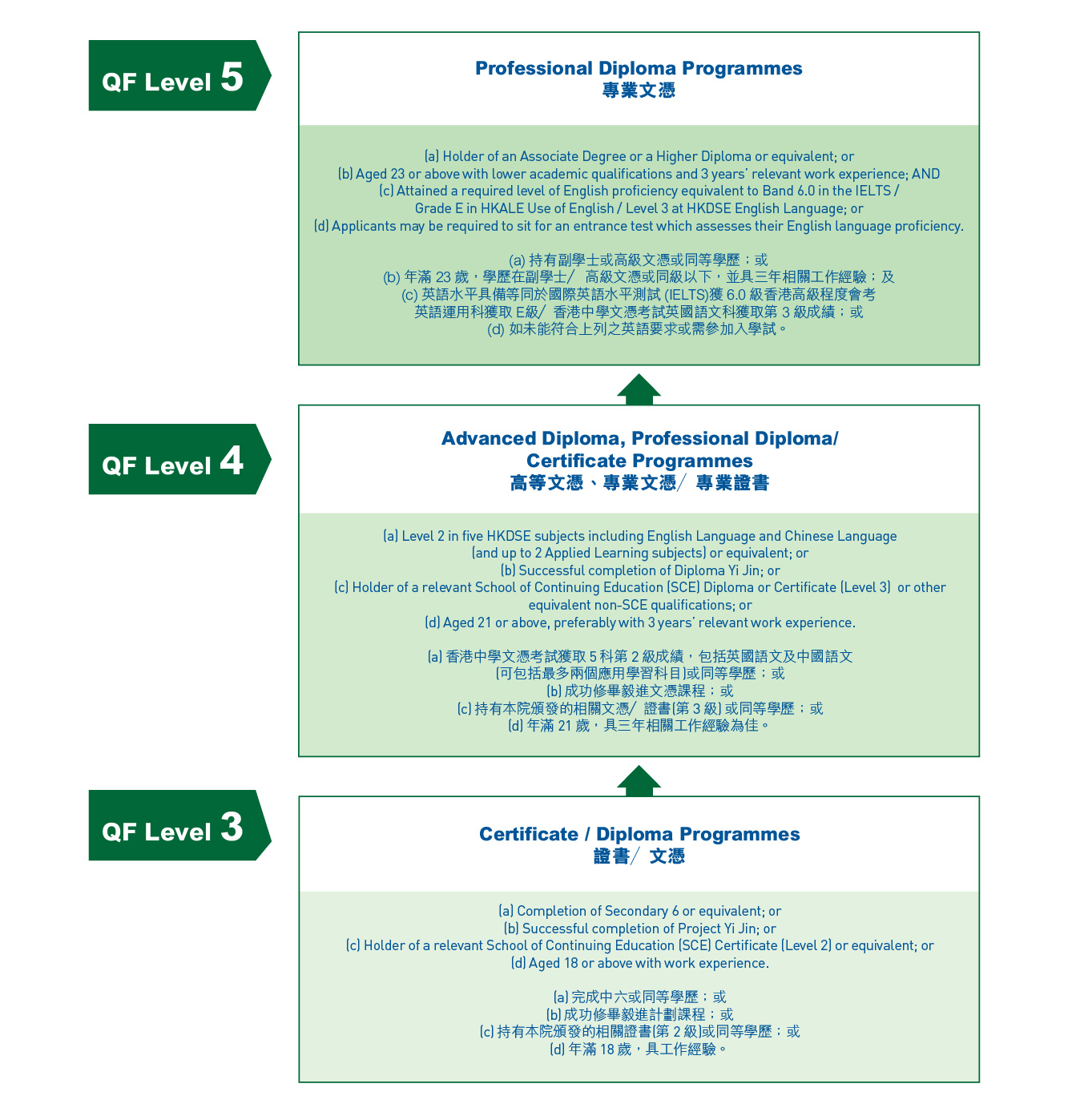Study path of CPED part-time programmes