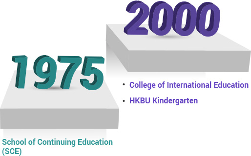Years of Establishment of School of Continuing Education (SCE), College of International Education and HKBU Kindergarten
