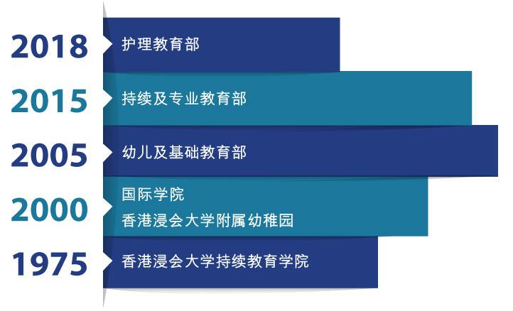持续教育学院、国际学院、香港浸会大学附属幼稚园及护理教育部成立年份