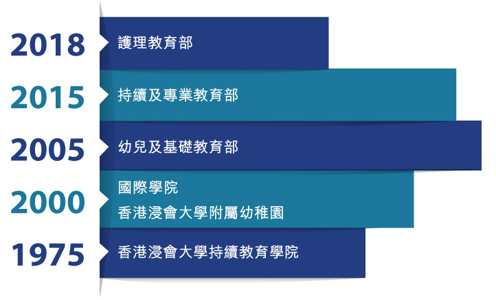 持續教育學院、國際學院、香港浸會大學附屬幼稚園及護理教育部成立年份