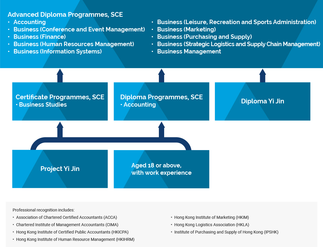 Part-time Business Studies and Computing Programmes