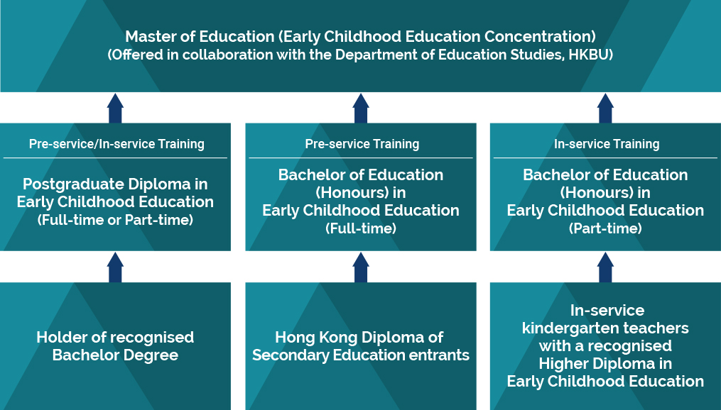Full-time / Part-time Education Programmes